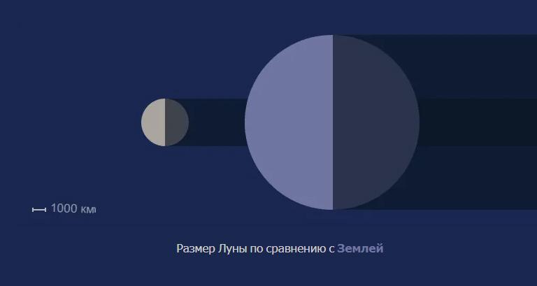 Луна факты. Размер Луны