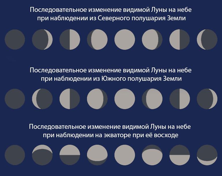 Луна. Фазы