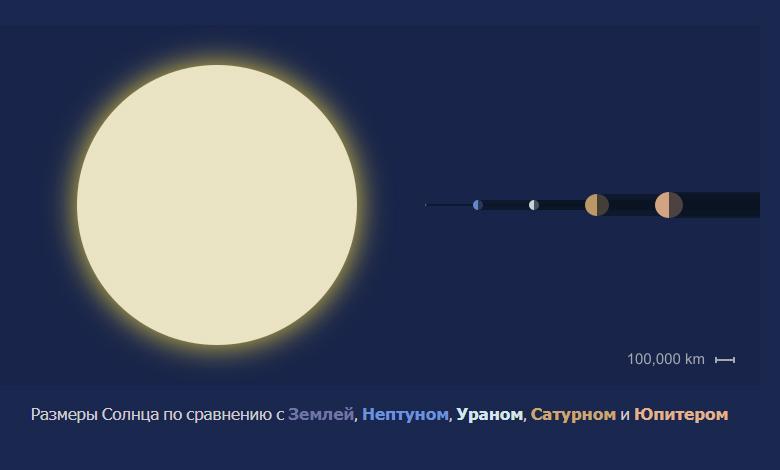 Солнце факты. Размер Солнца